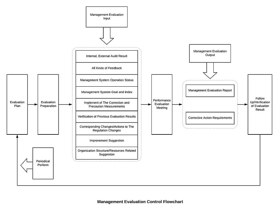 Management Evaluation Control