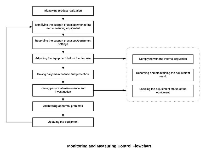 Monitoring and Measuring Control