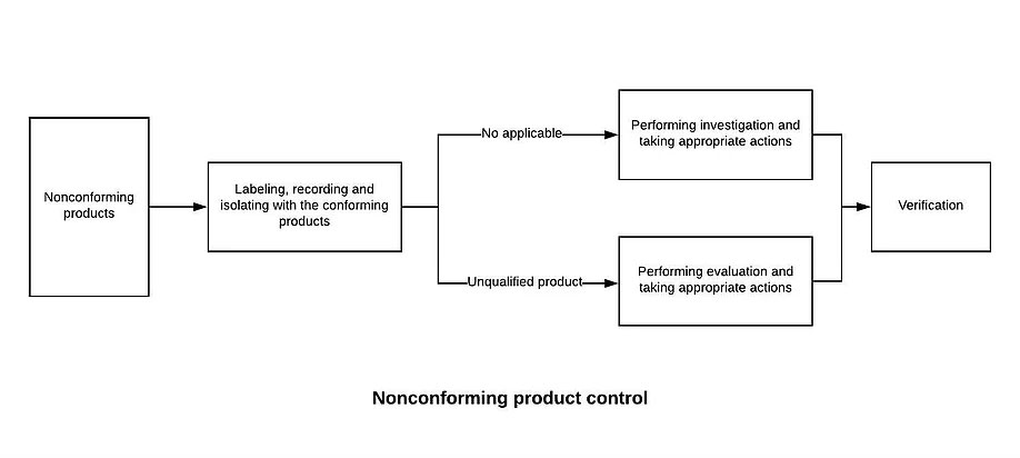Nonconforming Product Control