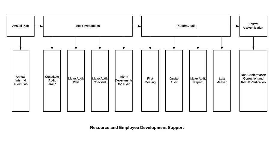 Resources and Employee Development Support